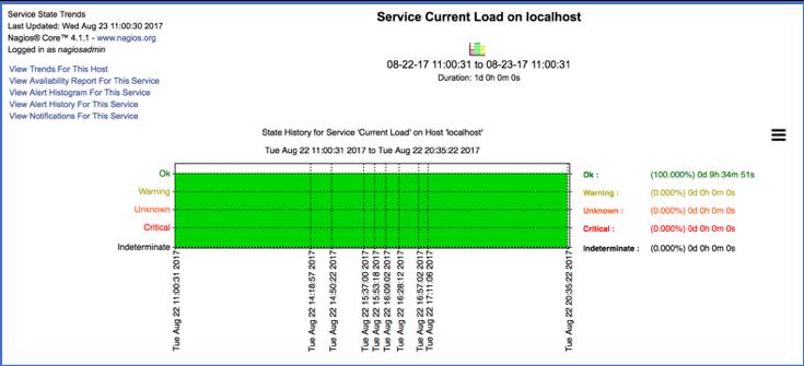 Ingest Nagios Alarms into Splunk ITSI Event Analytics