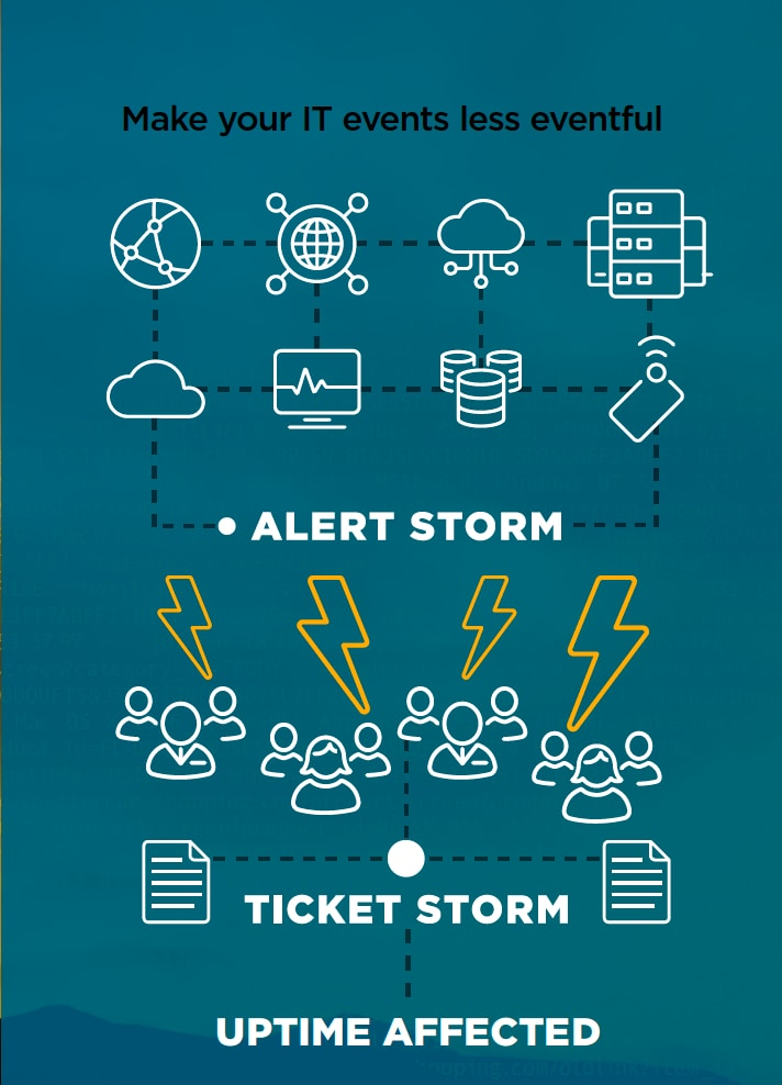 Weathering the Event Storm How AIOps and Splunk ITSI Event