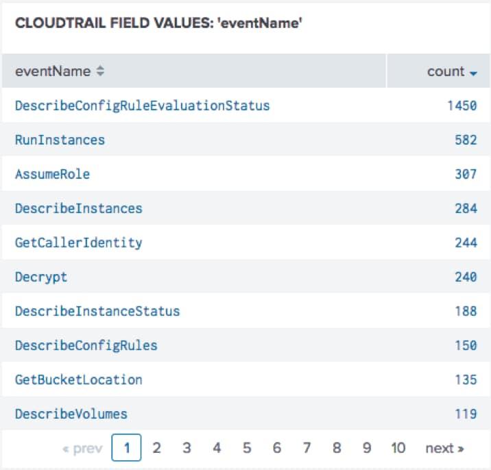 CloudTrail - Digital Breadcrumbs for AWS