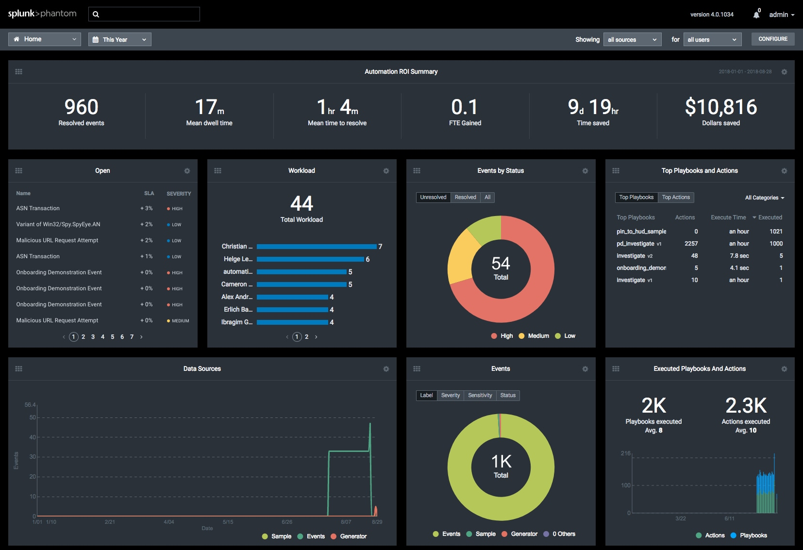 Introducing the Splunk Phantom Platform Version 4 0