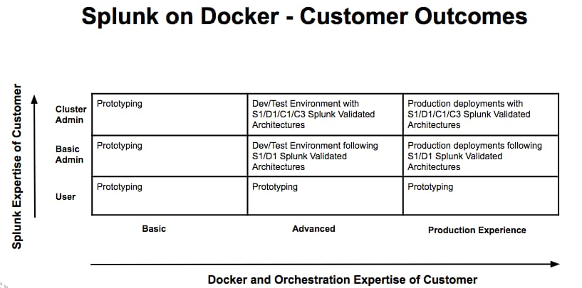 Announcing Splunk on Docker