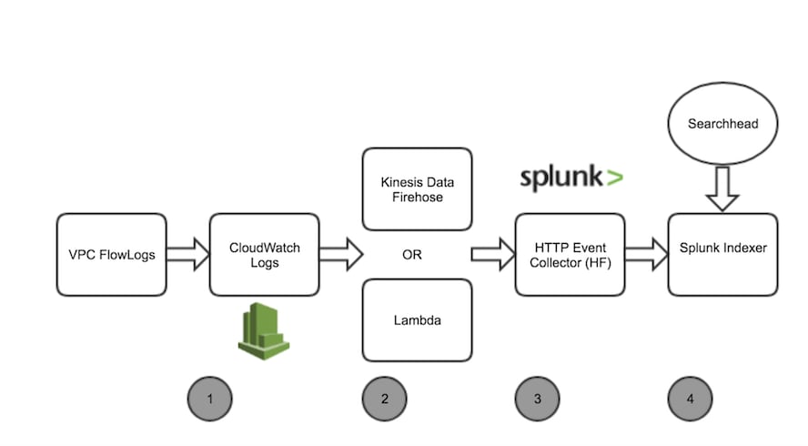 Get Complete Hybrid Visibility in Splunk by Querying AWS CloudWatch