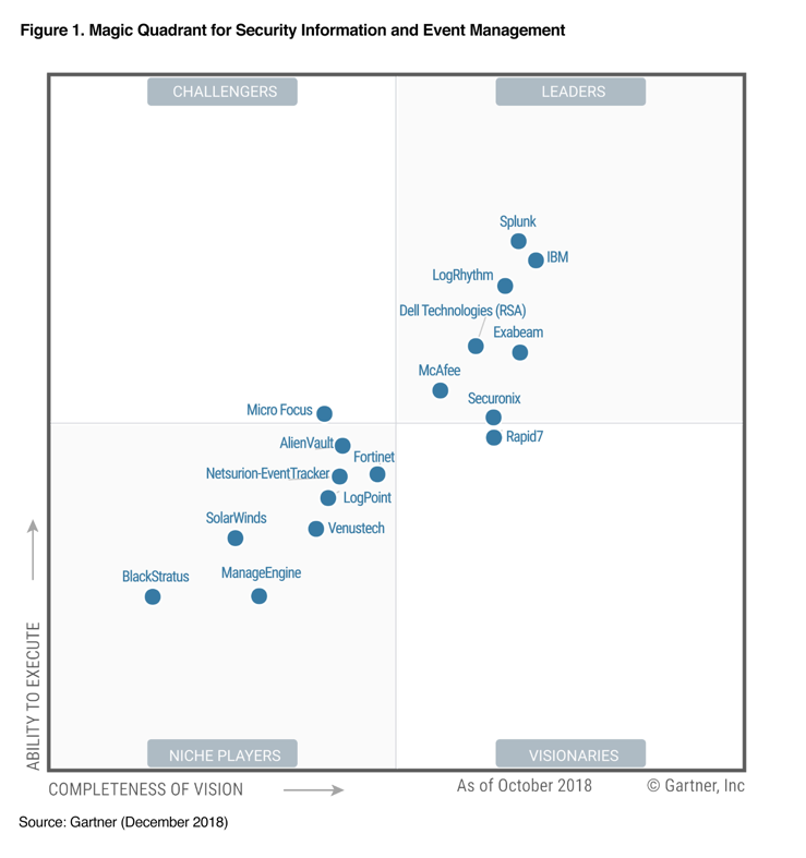 Six Straight Years Splunk Named A Leader In The Gartner Siem Magic Quadrant