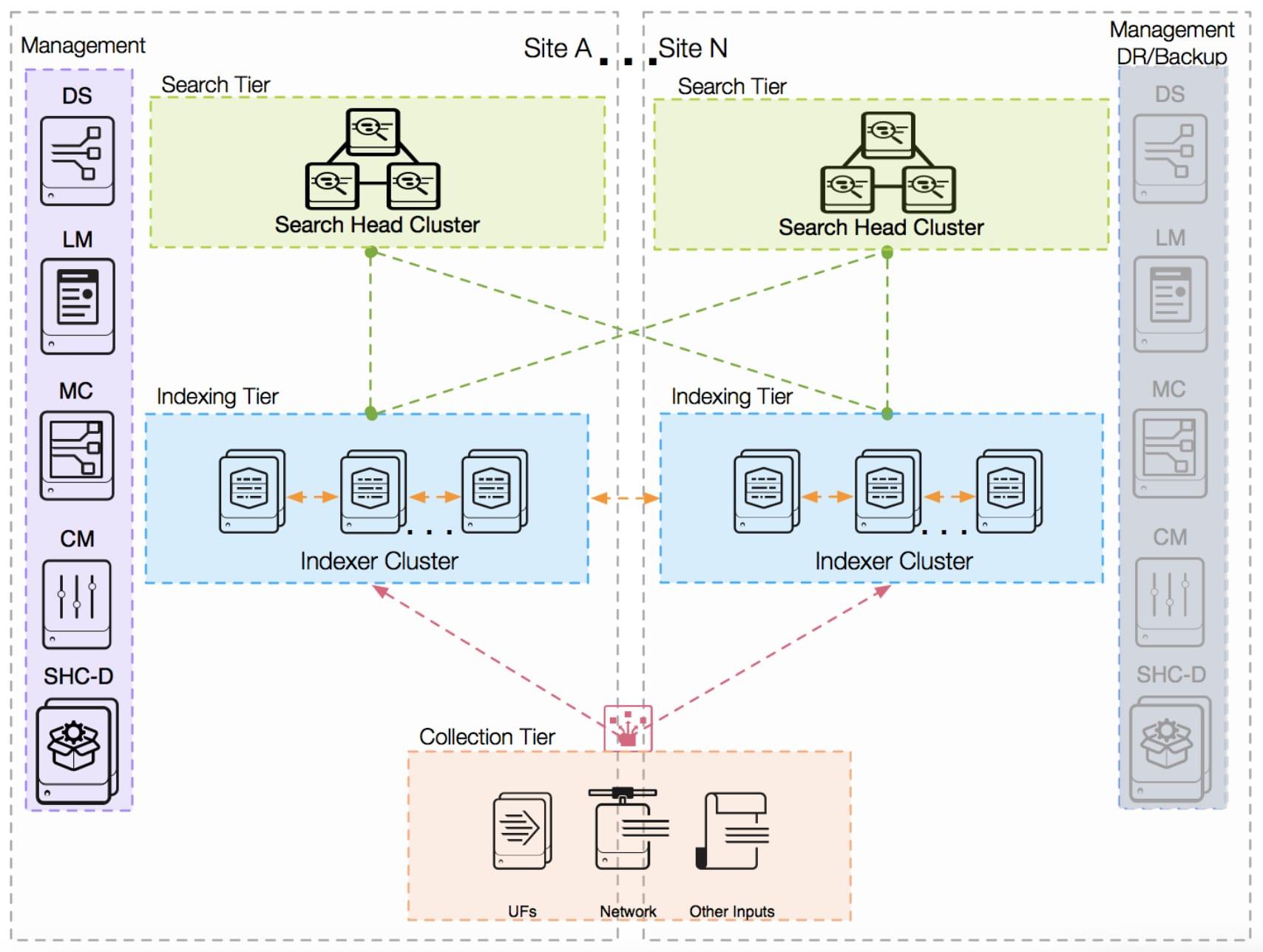 splunk validated architectures