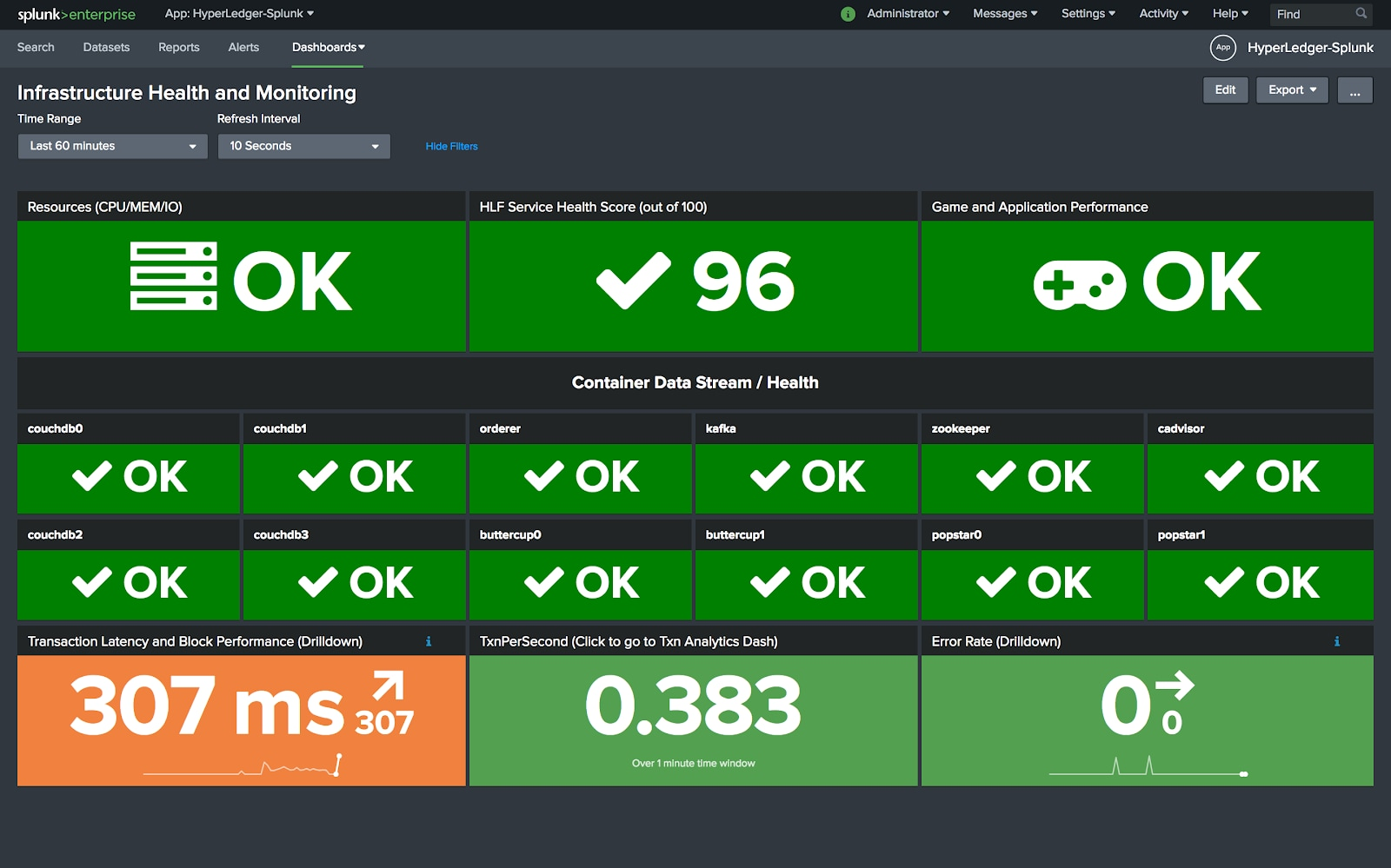A Preview of Splunk for Hyperledger Fabric