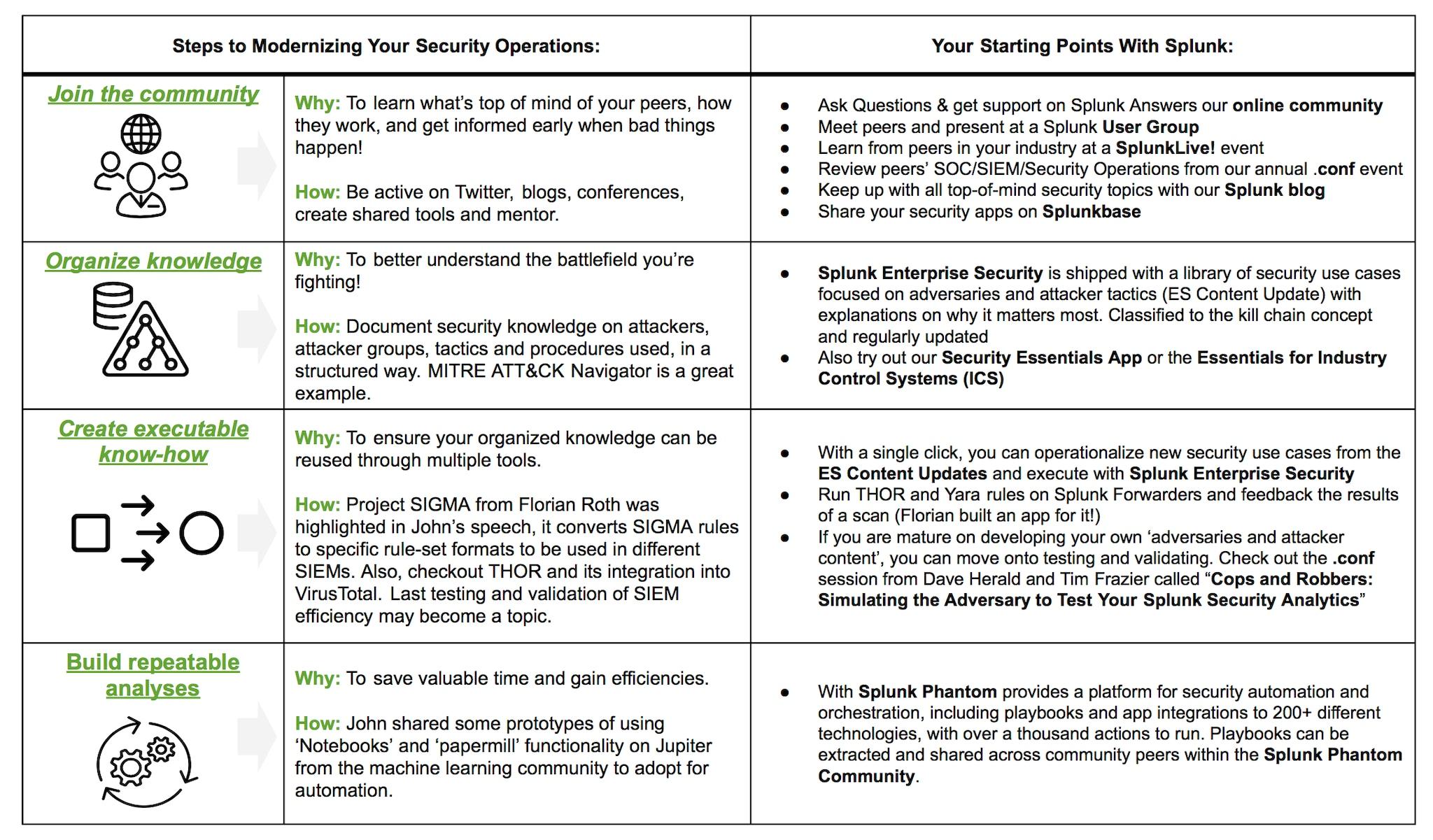 Shifting Mindsets: Modernizing the Security Operations Center