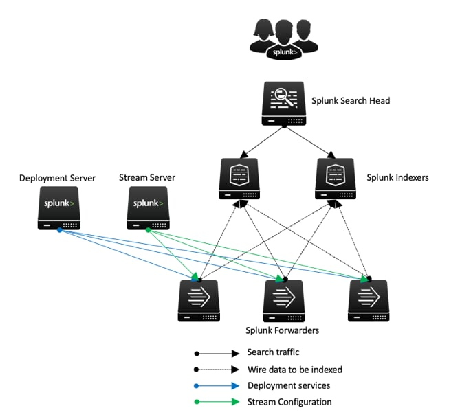 Installing and Managing Splunk Stream in a Distributed