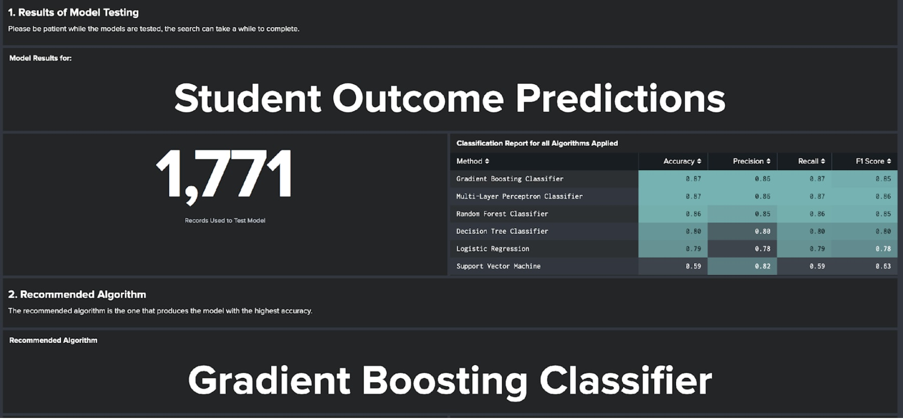 Student Outcome Predictions