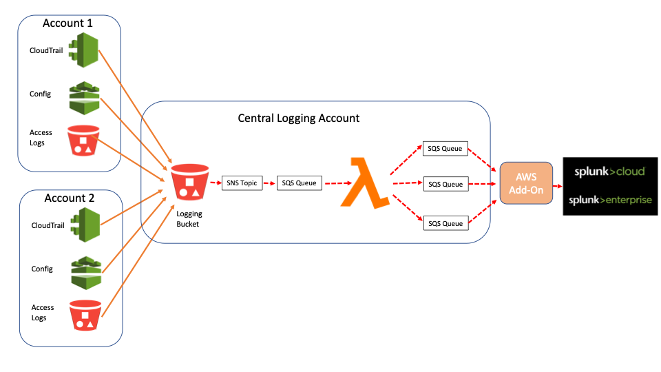 Central Logging Account