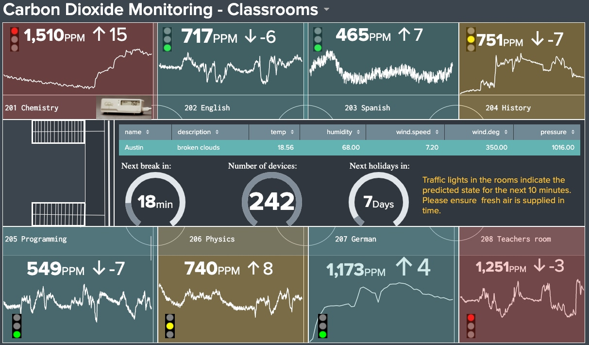 CO2-monitoring classroom