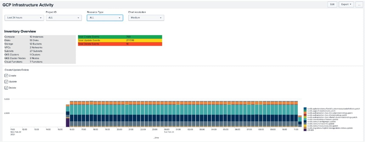 GCP Infrastructure Activity