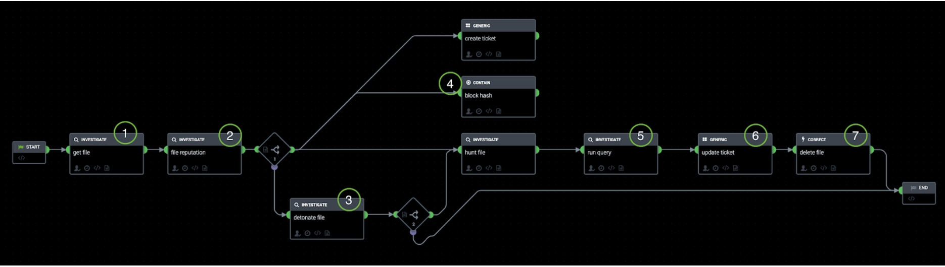 Playbook in Splunk Phantom