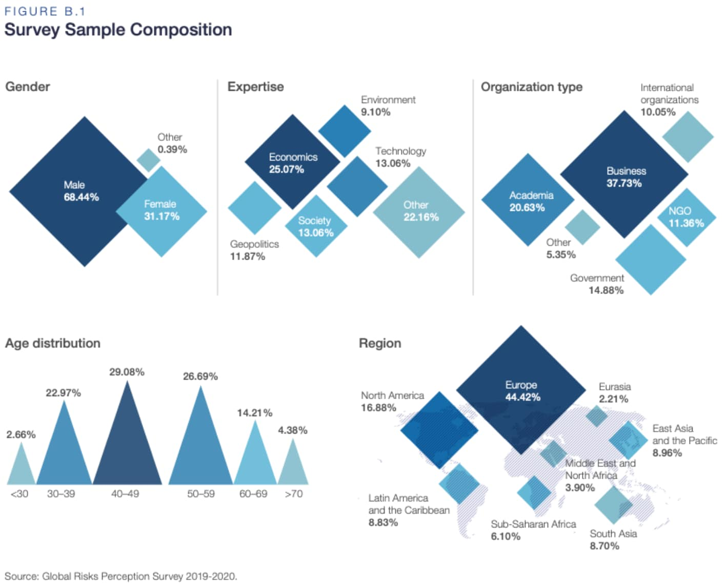 WEF Survey Sample Composition