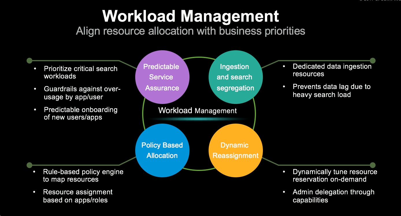 Workload Management Maximizing Business Value From Your Splunk Infrastructure