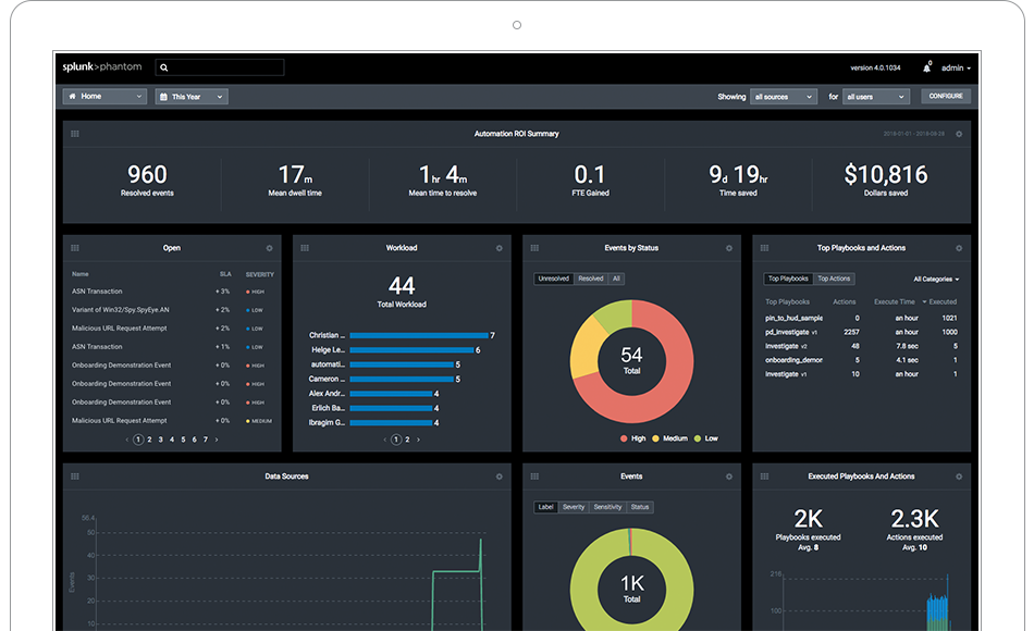 Security monitoring dashboard