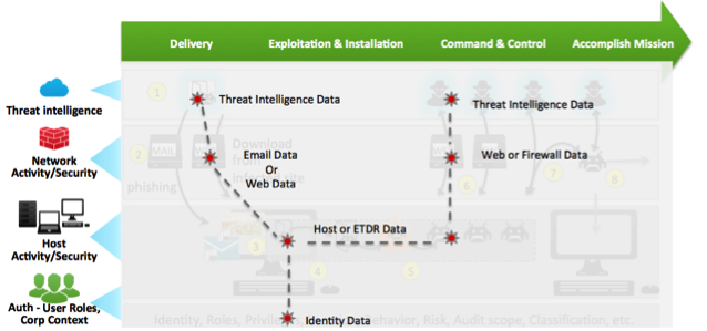 advanced threat detection diagram-2