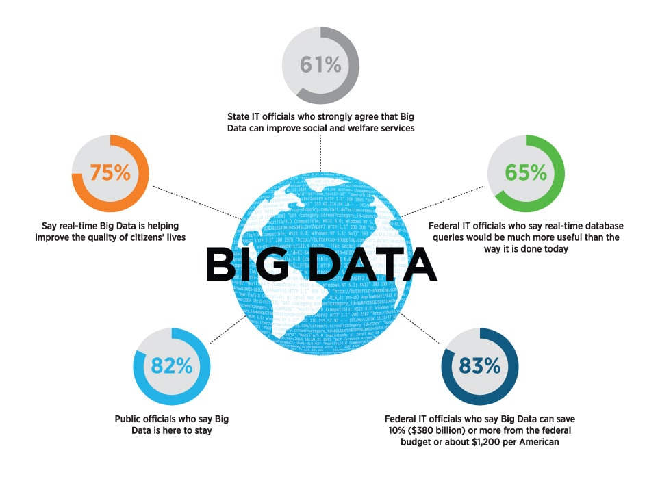 State and Local Government Big Data Infographic