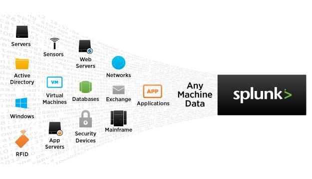 Operational Intelligence: Machine Data into Insights | Splunk