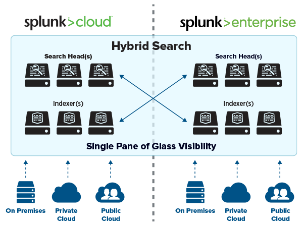 Splunk Cloud-Diagramm