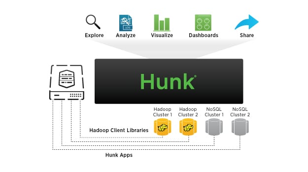 Splunk Virtual Index Technology diagram
