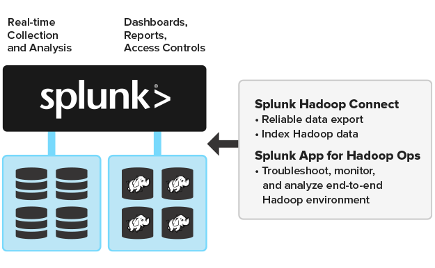 Splunk Hadoop Connect reporting and analysis ecosystem diagram