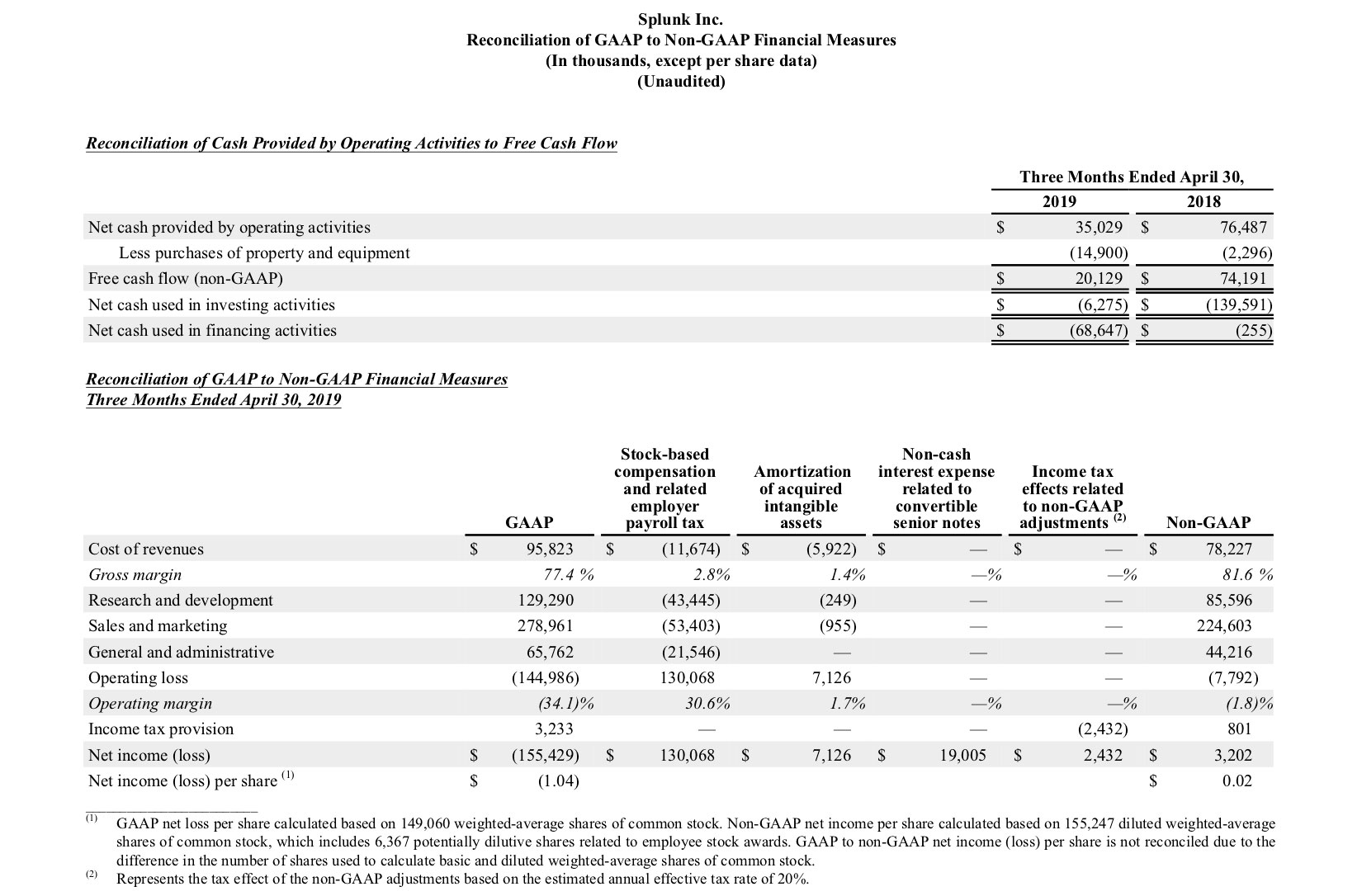 Q1 2020 earnings release img4