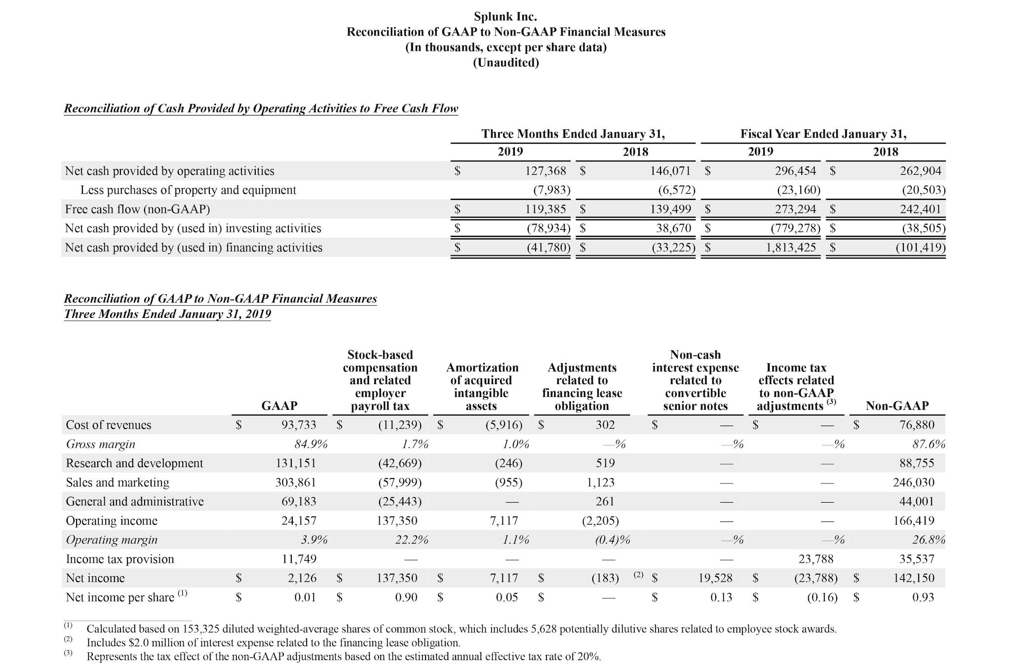 Splunk Inc  Announces Fiscal Fourth Quarter and Full Year
