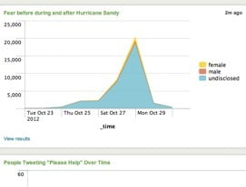 hurricane sandy social media analysis