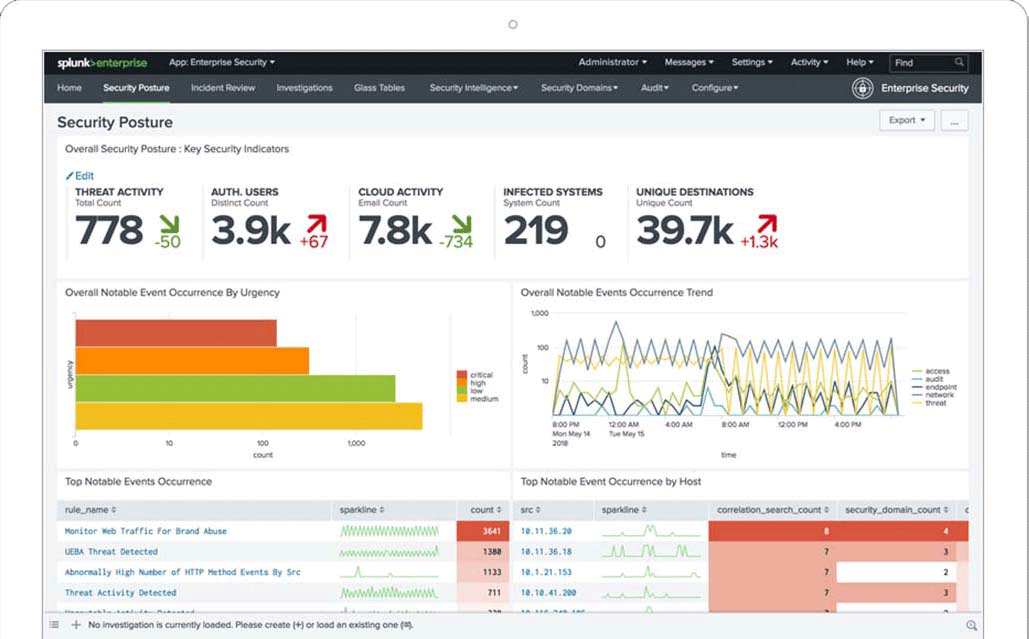 Splunk Enterprise Security Posture Dashboard overall