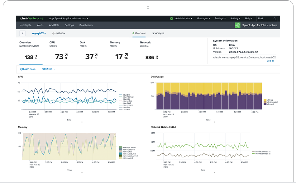 Infrastructure Monitoring | IT Operations | Splunk