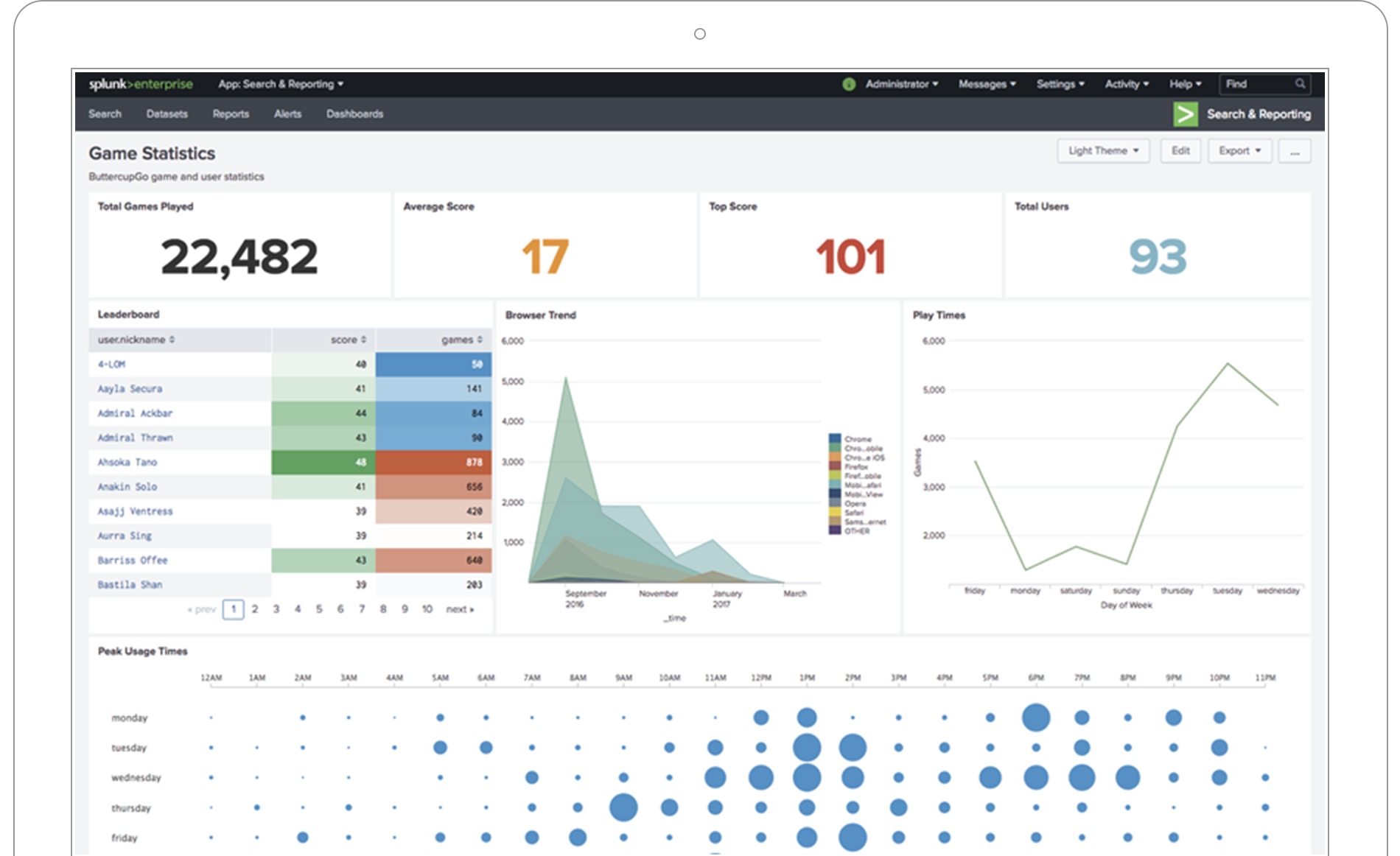 Machine Data Management & Analytics | Splunk Enterprise