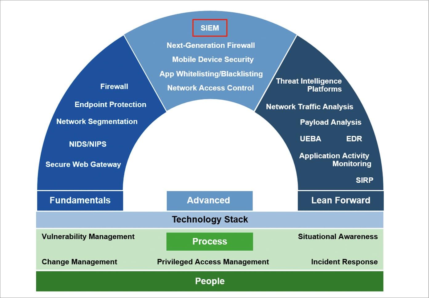 Gartner Report: Use SIEM for Targeted Attack Detection | Splunk