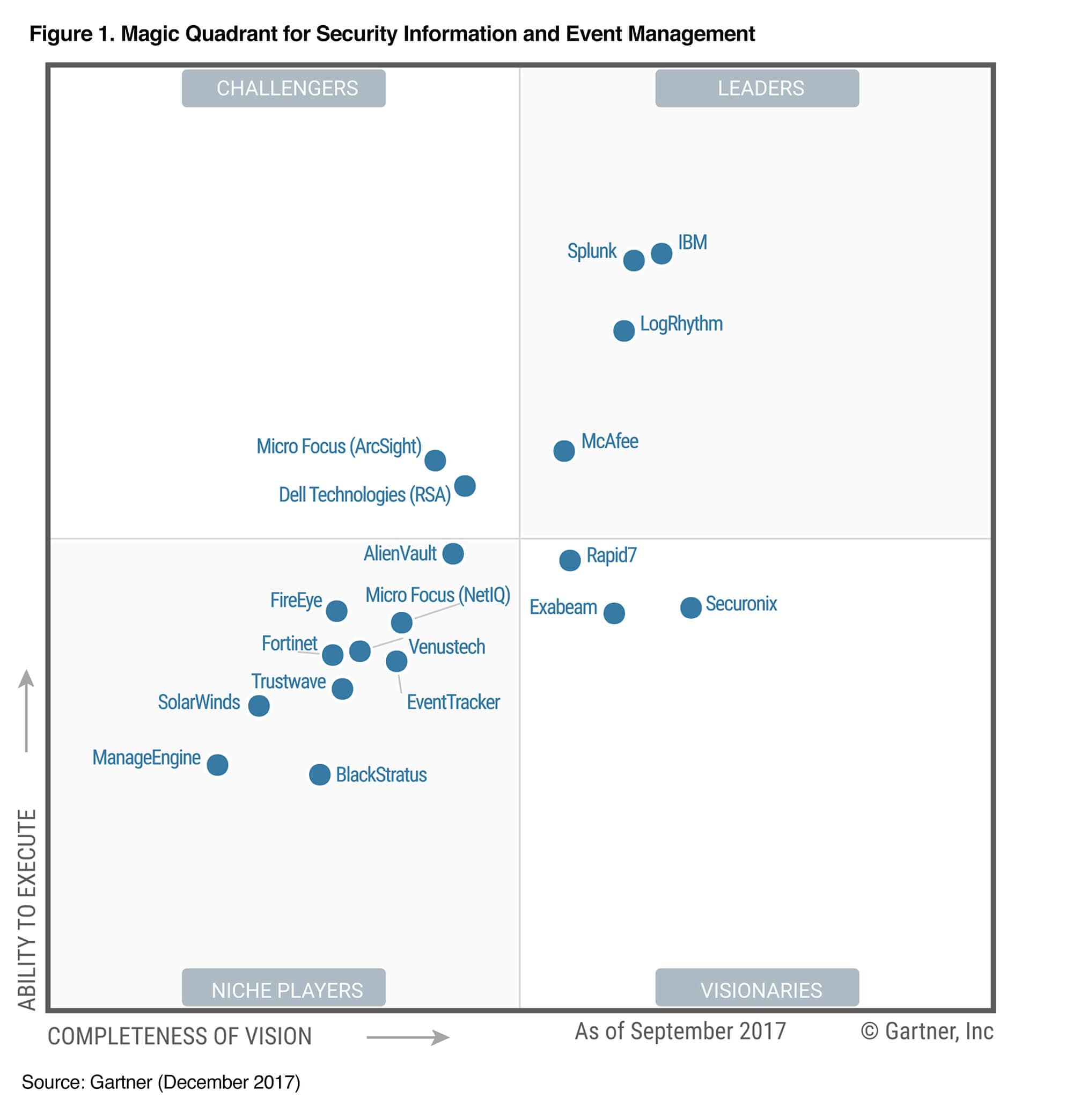 Magic Quadrant Siem De Gartner Splunk