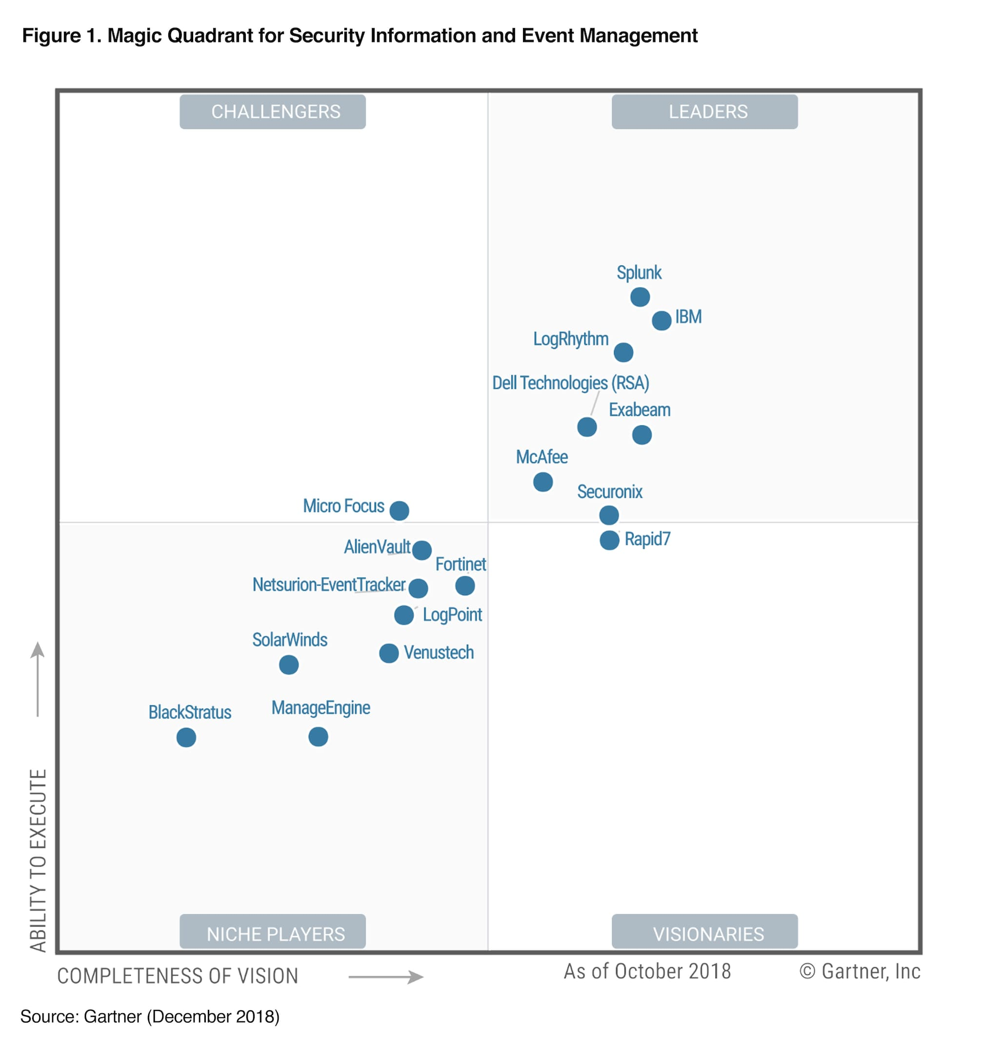 gartner siem magic quadrant splunk