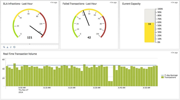 infrastructure monitoring end to end operational visibility screenshot