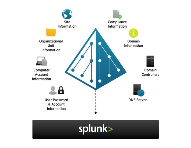 diagramme splunk app for windows infrastructure