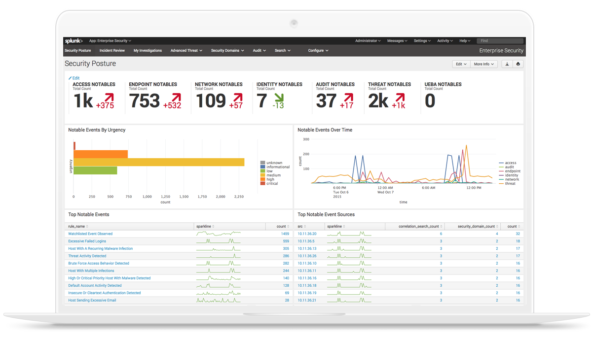 Slider 2 >> SIEM, AIOps, Application Management, Log Management, Machine Learning, and Compliance | Splunk