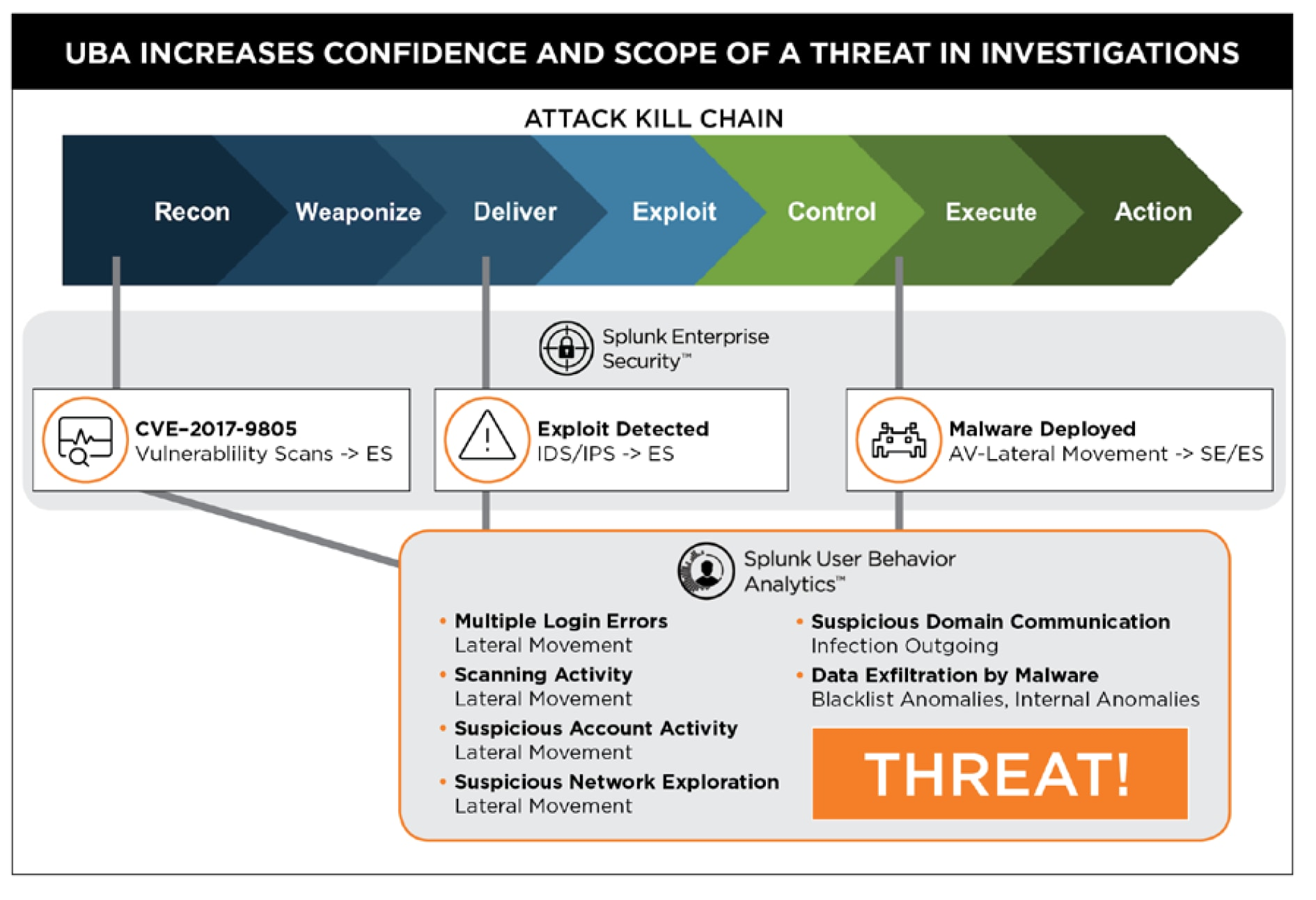 Technology Management Image: Robust SIEM & UBA Solution For Insider Threat Detection