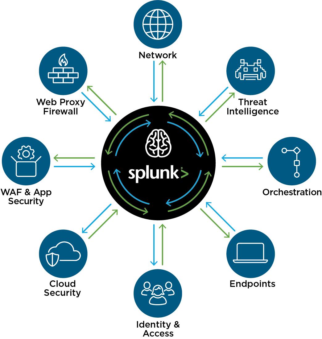 Splunk U0026 39 S Security Vision